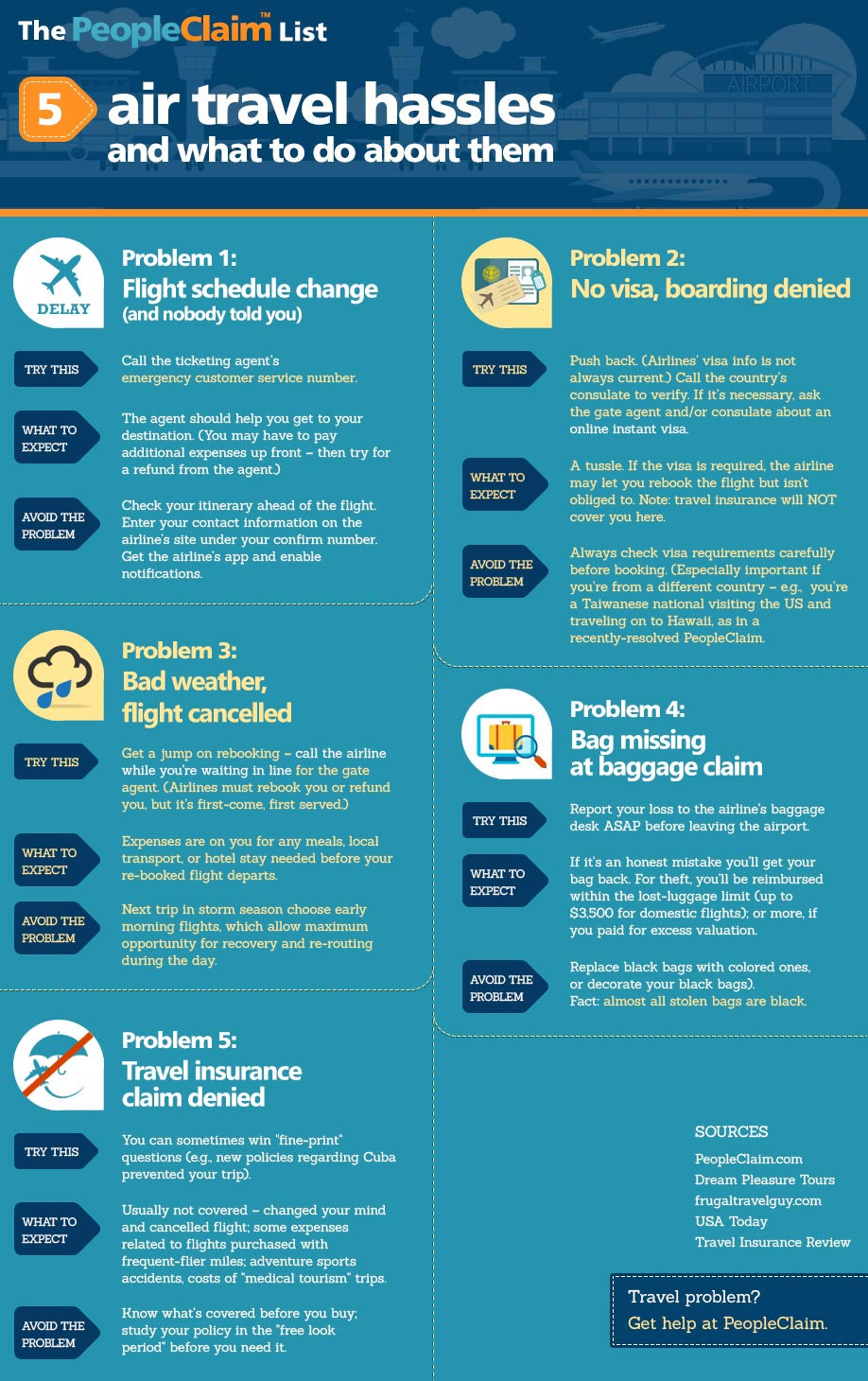Infographic of five air travel hassles and how to resolve a dispute online by PeopleClaim.